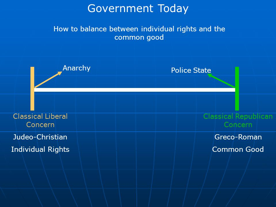 Government Today How to balance between individual rights and the common good. Anarchy. Police State.