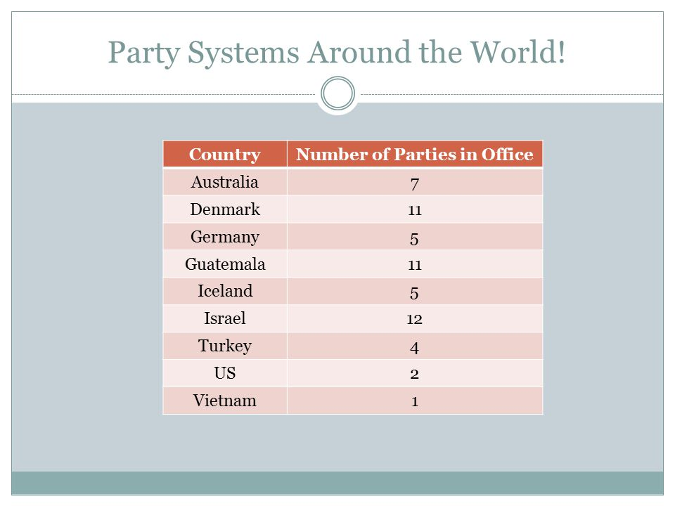 Party Systems Around the World!