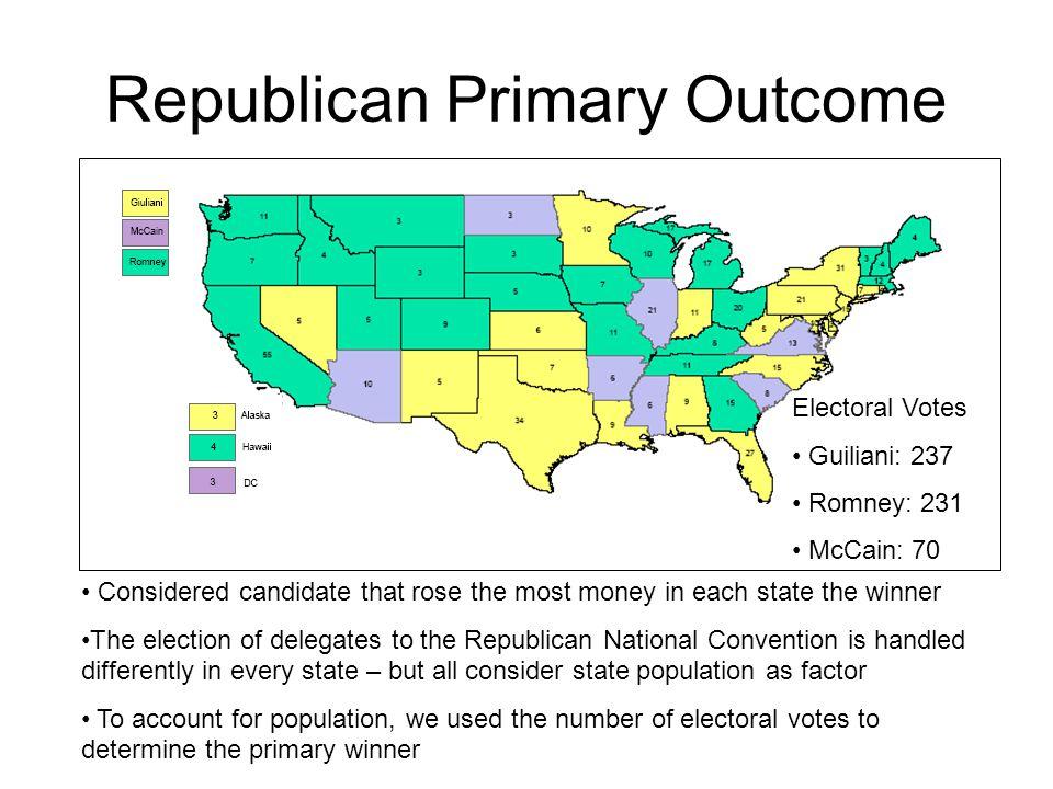 Republican Primary Outcome