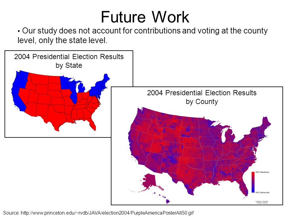 Future Work Our study does not account for contributions and voting at the county level, only the state level.