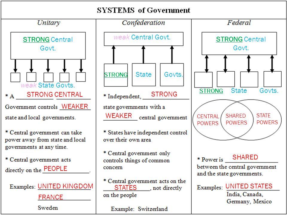 weak Central Govt. STRONG Central Govt. STRONG Central Govt.