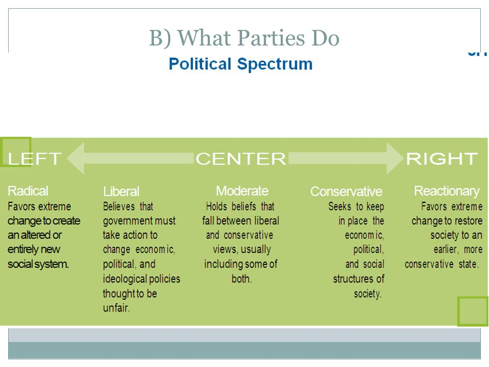 B) What Parties Do Link between governed and govern