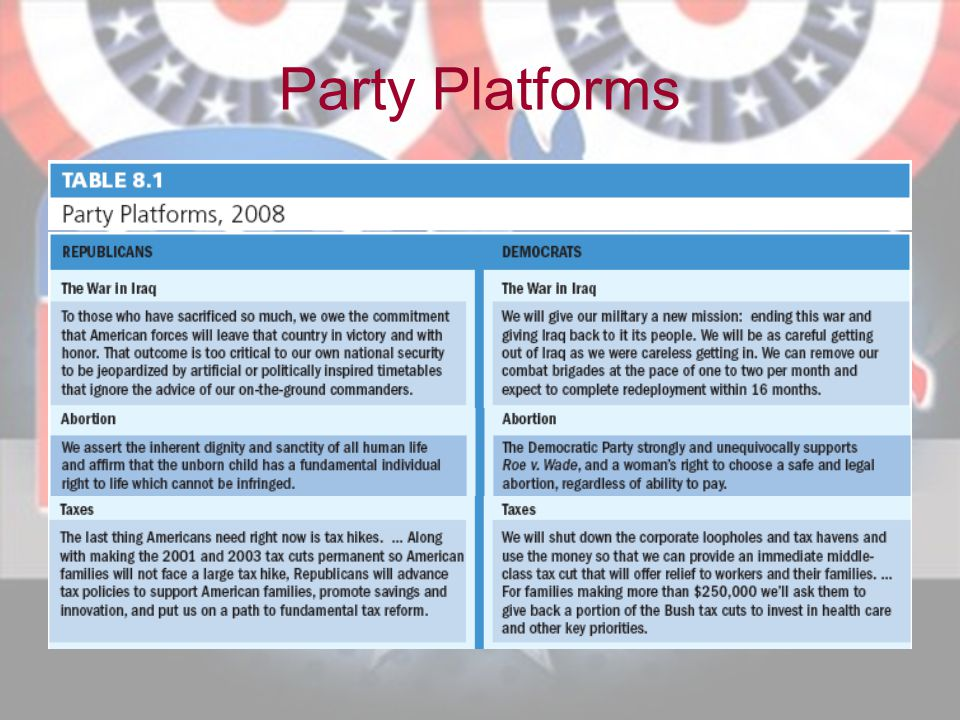 Party Platforms
