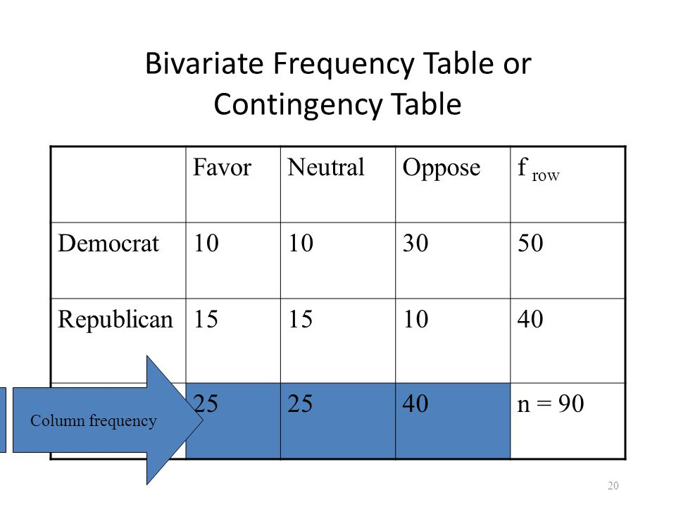 Bivariate Frequency Table or Contingency Table