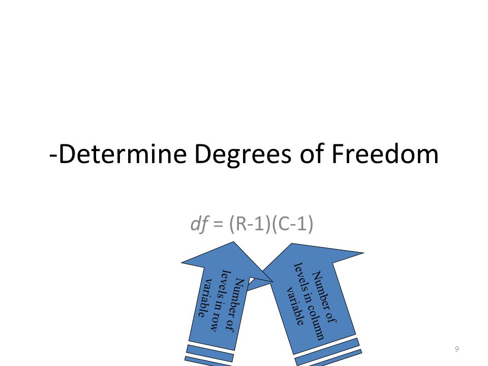 -Determine Degrees of Freedom
