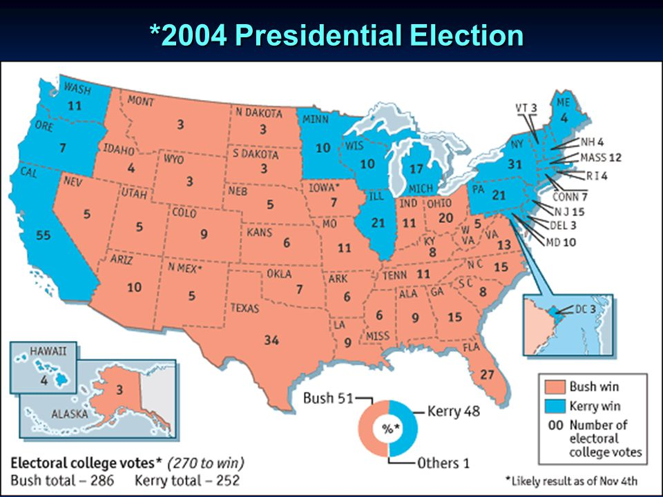 *2004 Presidential Election