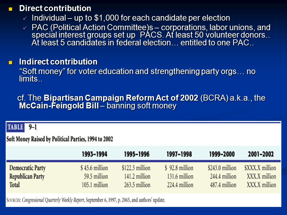 Direct contribution Individual – up to $1,000 for each candidate per election.