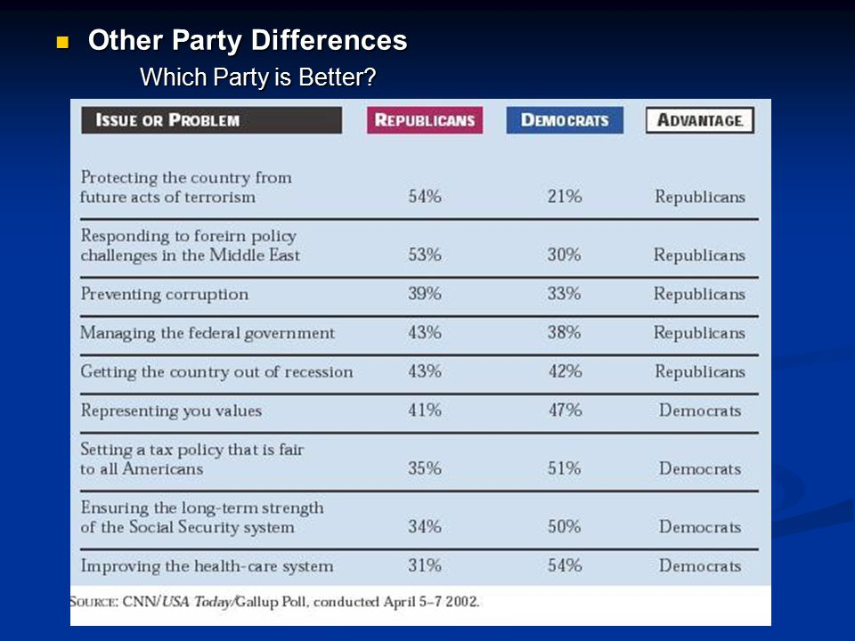 Other Party Differences