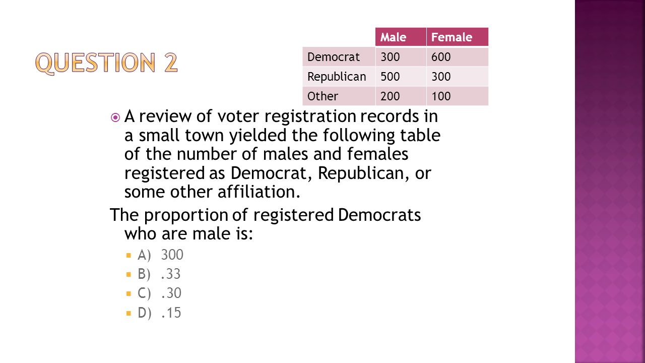 Question 2 Male. Female. Democrat. 300. 600. Republican. 500. Other. 200. 100.