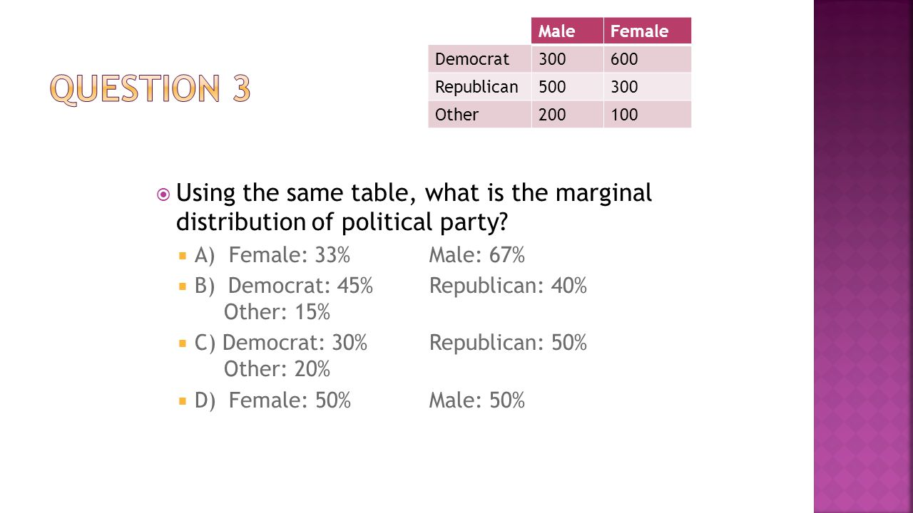 Male Female. Democrat. 300. 600. Republican. 500. Other. 200. 100. Question 3.