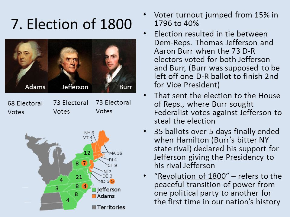 7. Election of 1800 Voter turnout jumped from 15% in 1796 to 40%