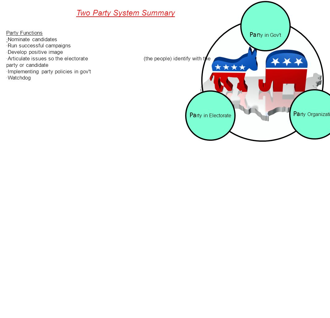Two Party System Summary