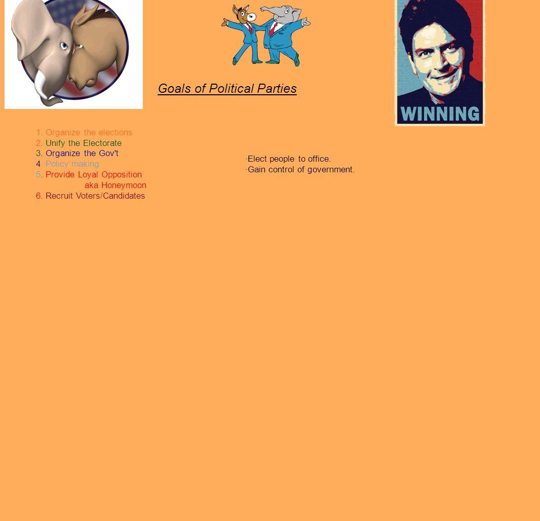 Goals of Political Parties