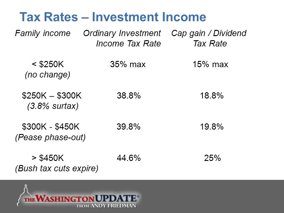 Tax Rates – Investment Income