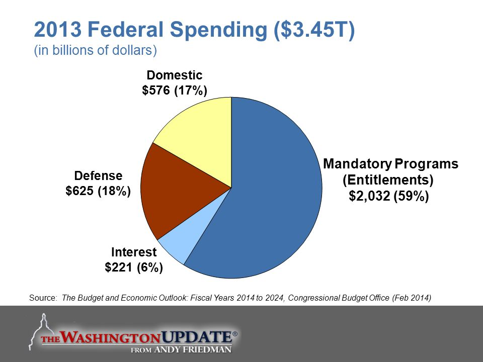 2013 Federal Spending ($3.45T) (in billions of dollars)