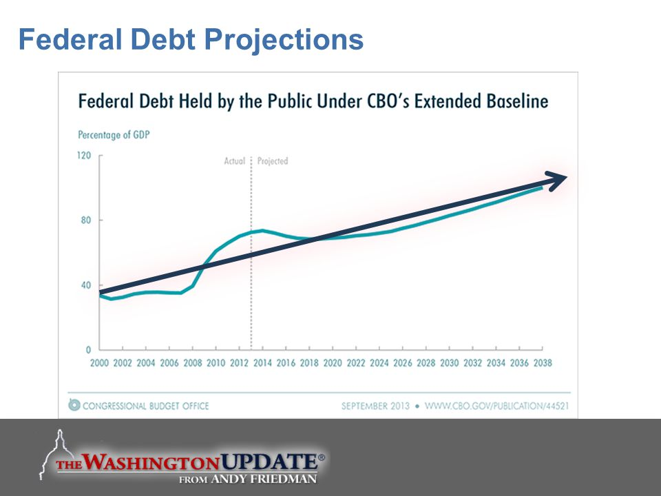 Federal Debt Projections