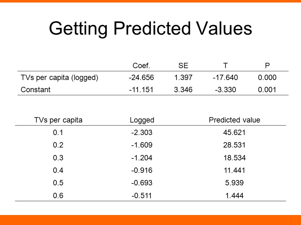 Getting Predicted Values
