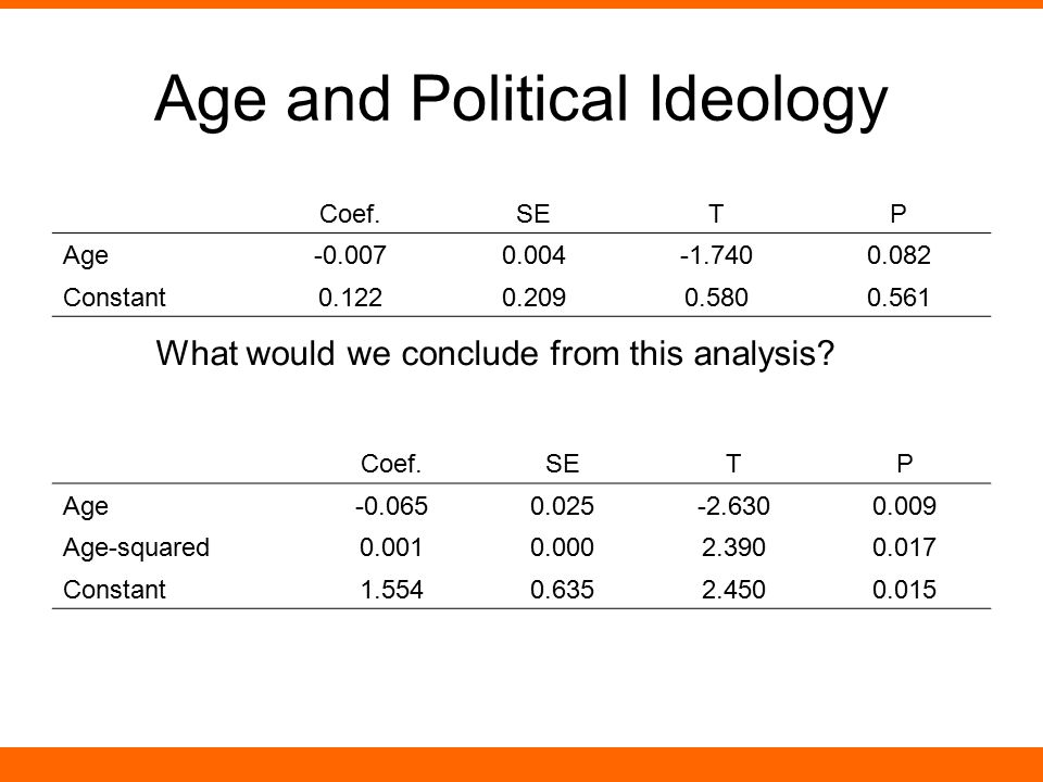 Age and Political Ideology