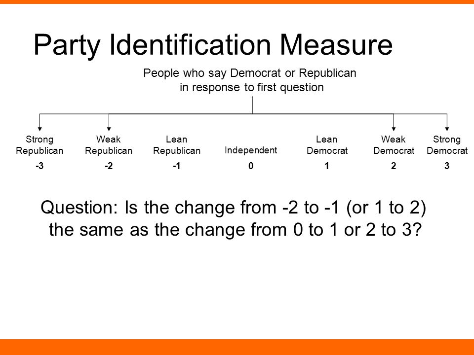 Party Identification Measure
