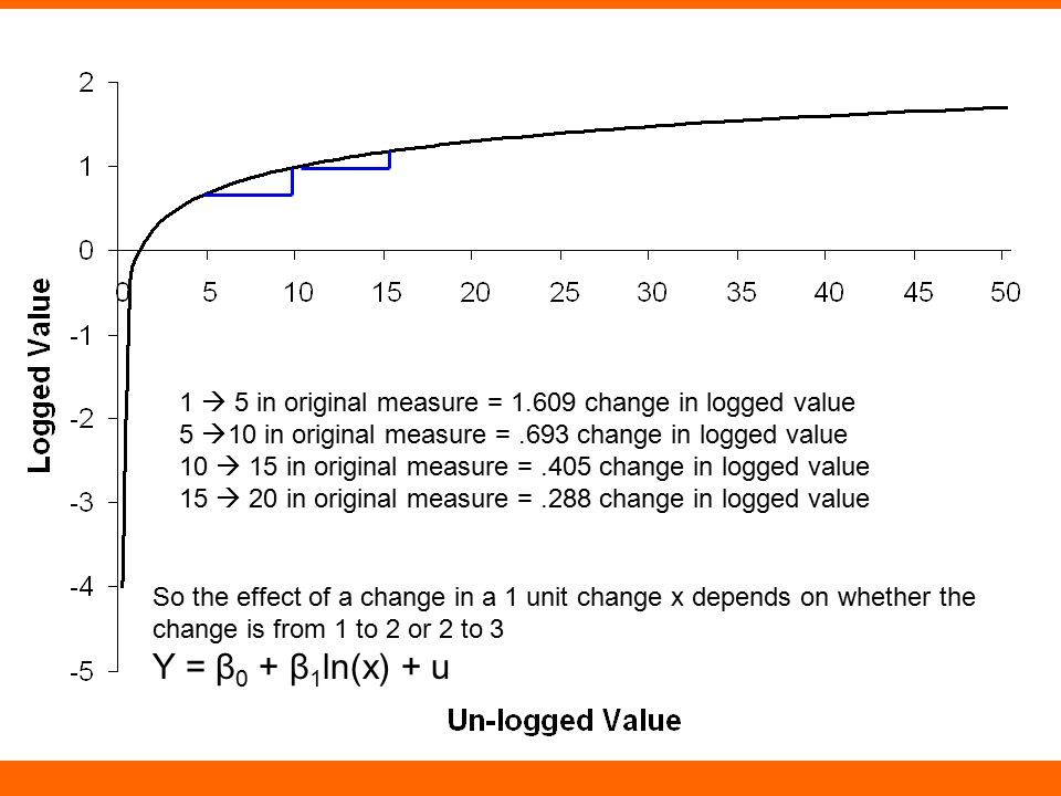 1  5 in original measure = 1.609 change in logged value