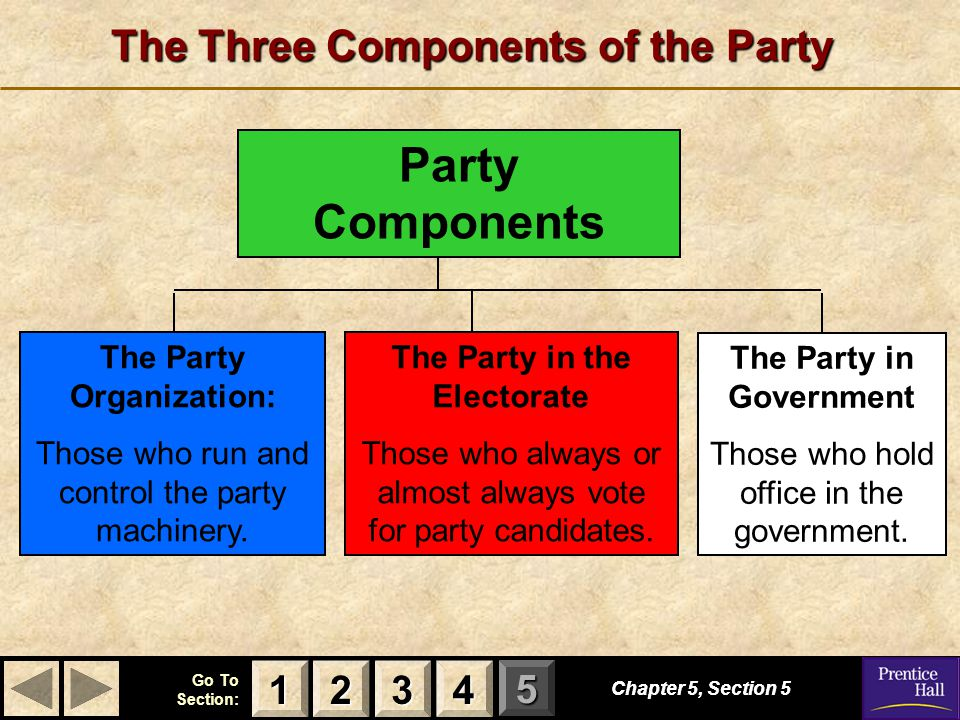 The Three Components of the Party