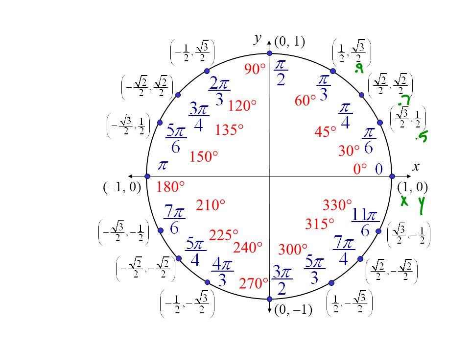x y. (0, 1) 90° 120° 60° 135° 45° 30° 150° (–1, 0) 180° (1, 0) 0° 210° 330° 315° 225°