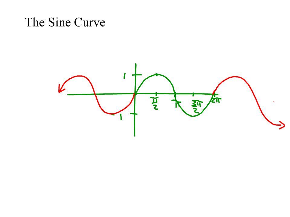 The Sine Curve