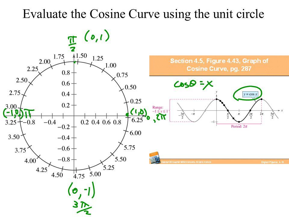 Evaluate the Cosine Curve using the unit circle