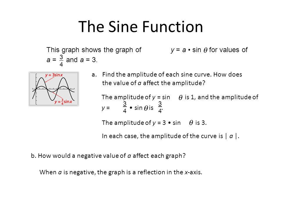 The Sine Function This graph shows the graph of y = a • sin for values of a = and a = 3.