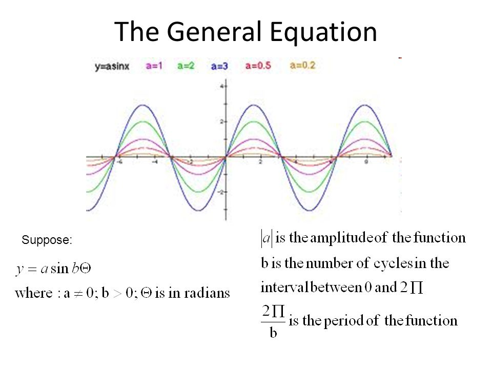The General Equation Suppose: