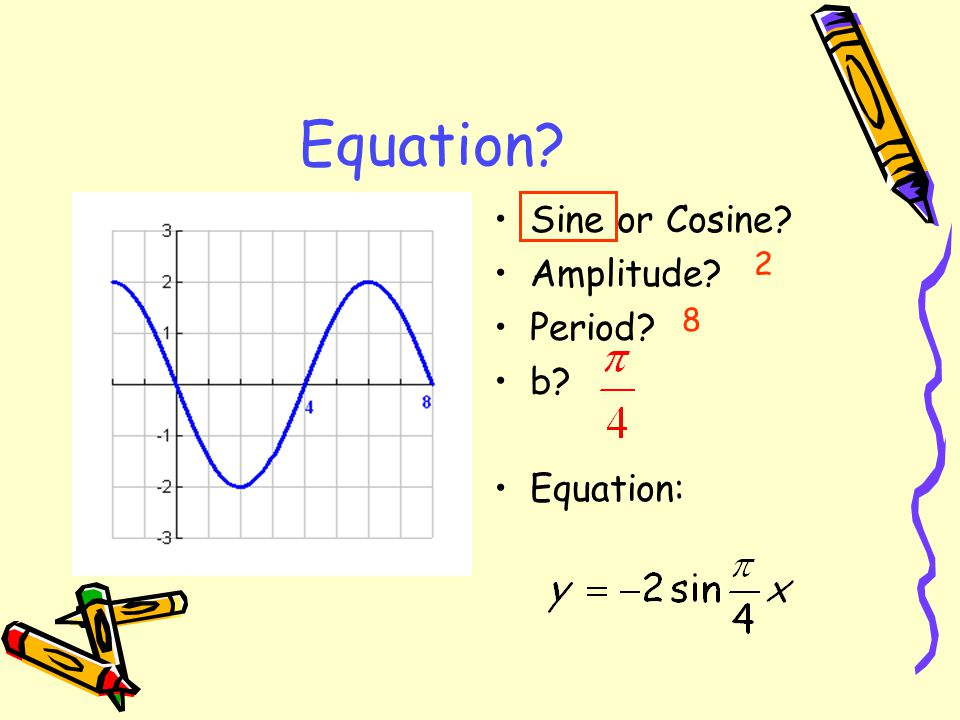 Equation Sine or Cosine Amplitude Period b Equation: 2 8