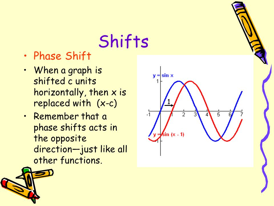 Shifts Phase Shift. When a graph is shifted c units horizontally, then x is replaced with (x-c)