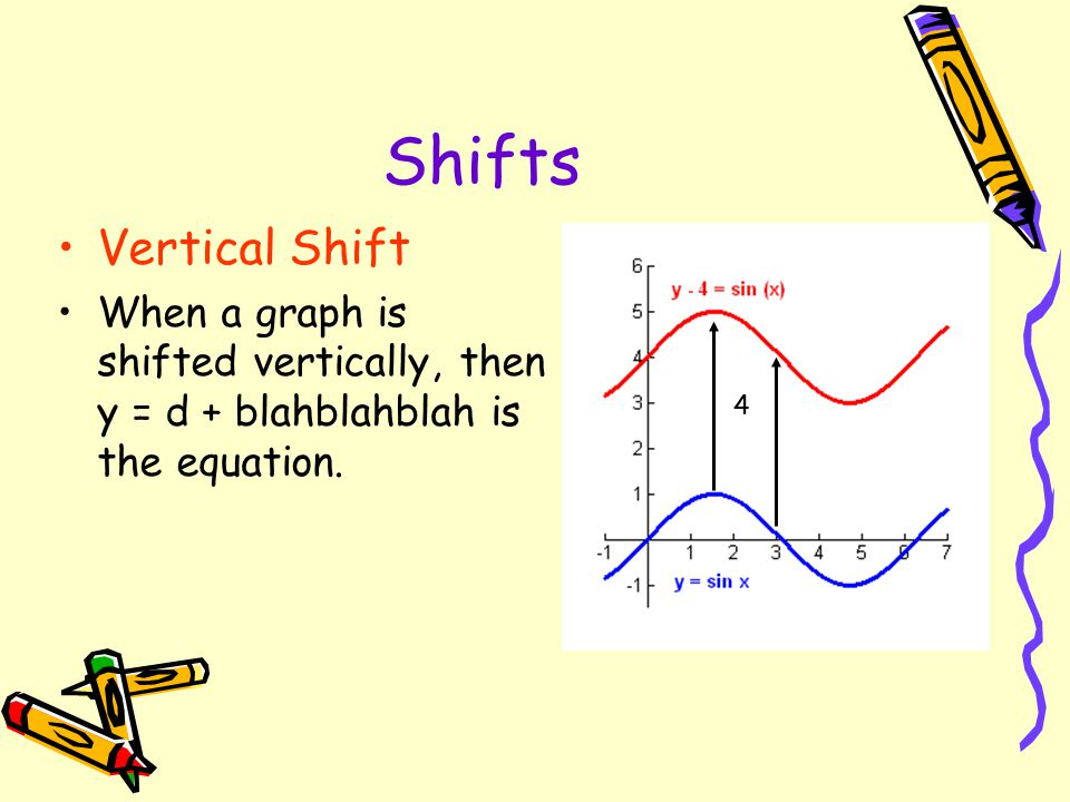 Shifts Vertical Shift. When a graph is shifted vertically, then y = d + blahblahblah is the equation.