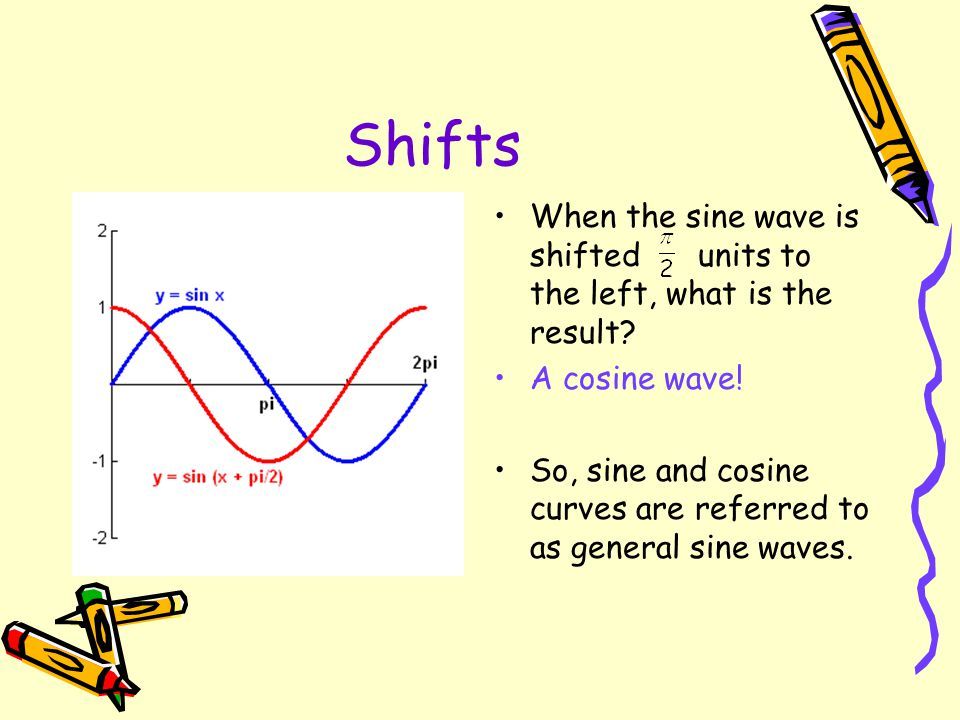 Shifts When the sine wave is shifted units to the left, what is the result A cosine wave!