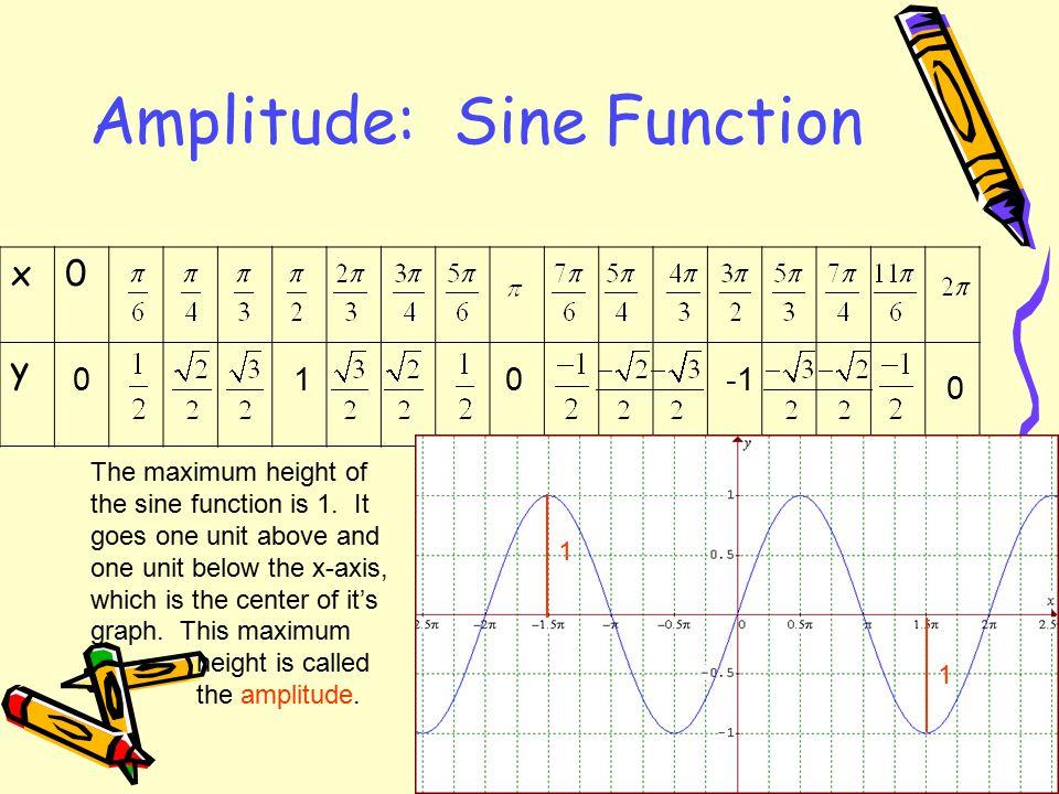 Amplitude: Sine Function