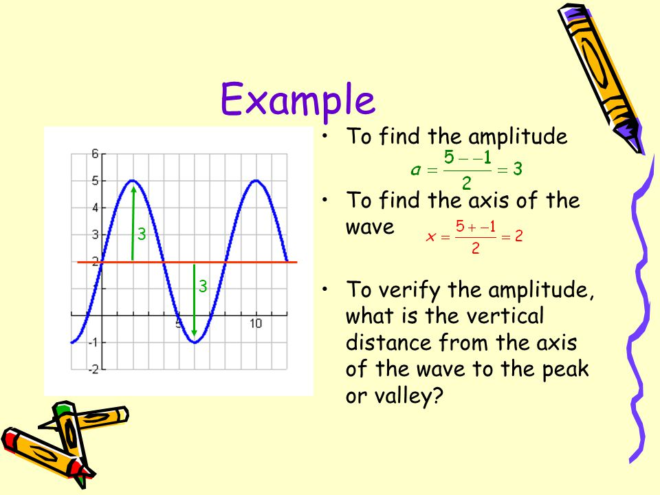 Example To find the amplitude To find the axis of the wave