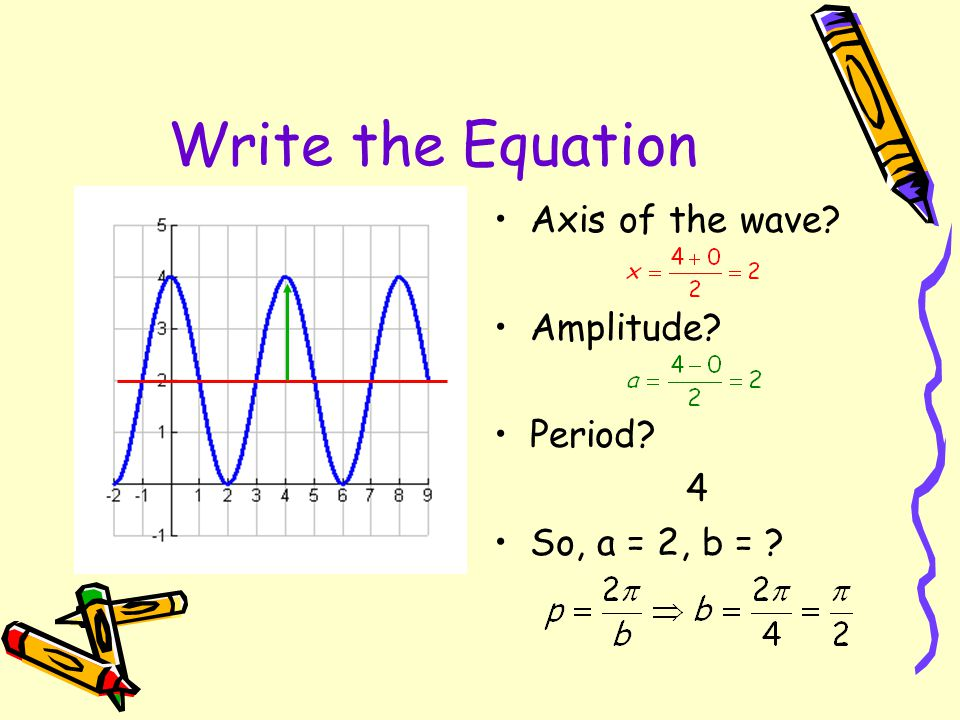 Write the Equation Axis of the wave Amplitude Period 4
