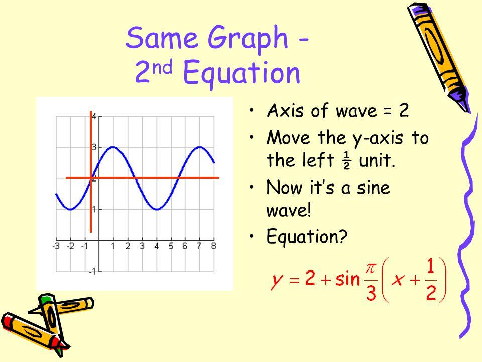 Same Graph - 2nd Equation