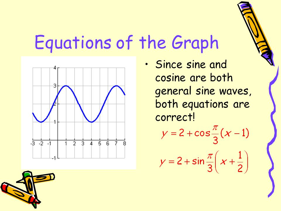 Equations of the Graph Since sine and cosine are both general sine waves, both equations are correct!
