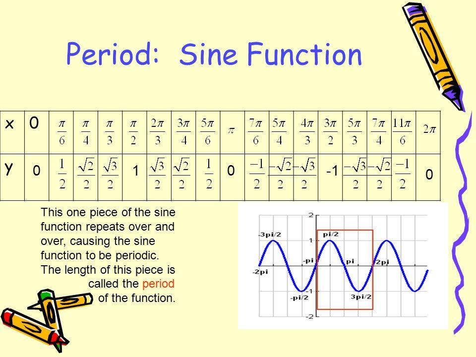 Period: Sine Function x y 1 -1