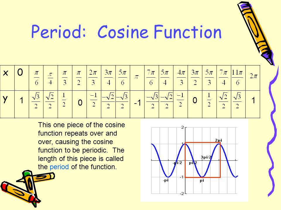 Period: Cosine Function