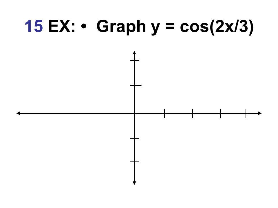 15 EX: • Graph y = cos(2x/3)