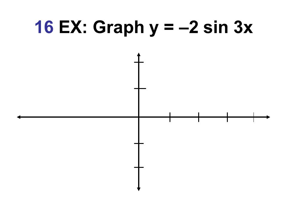 16 EX: Graph y = –2 sin 3x