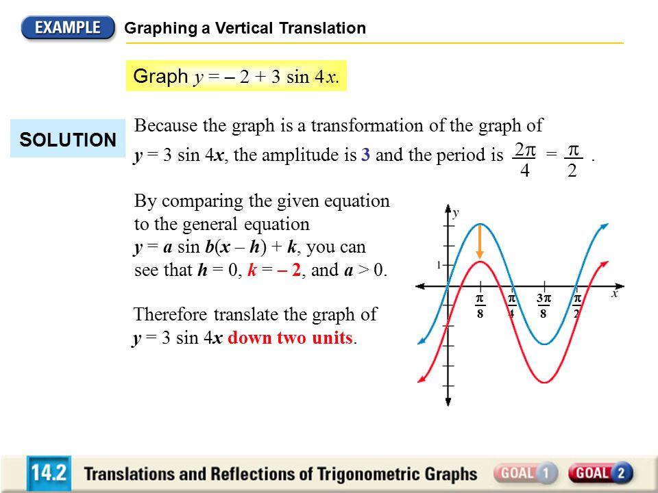 Graph y = – 2 + 3 sin 4 x. SOLUTION 2 4 2