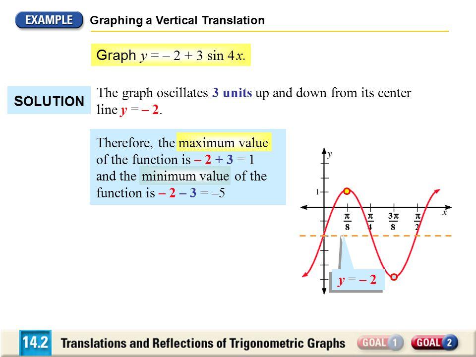 Graph y = – 2 + 3 sin 4 x. SOLUTION