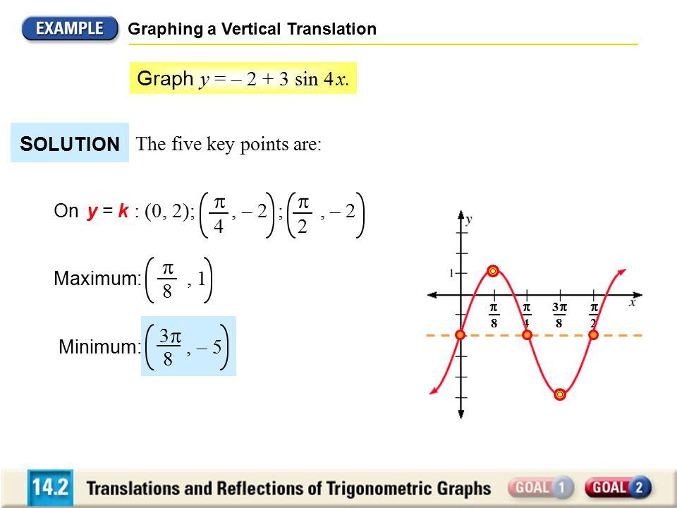   Graph y = – 2 + 3 sin 4 x. SOLUTION 4 2 8 3 8