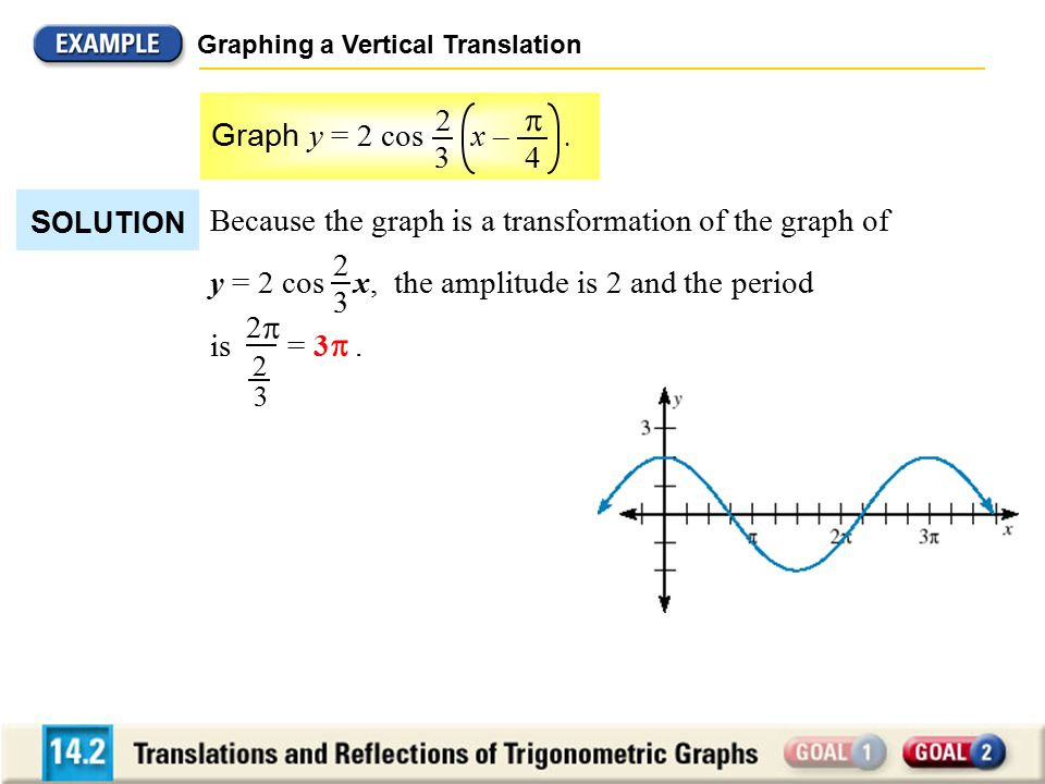 Graphing a Vertical Translation