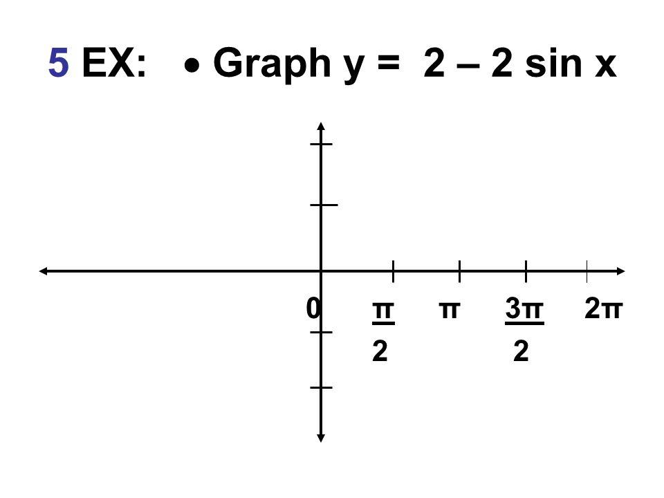 5 EX:  Graph y = 2 – 2 sin x 0 π π 3π 2π 2 2