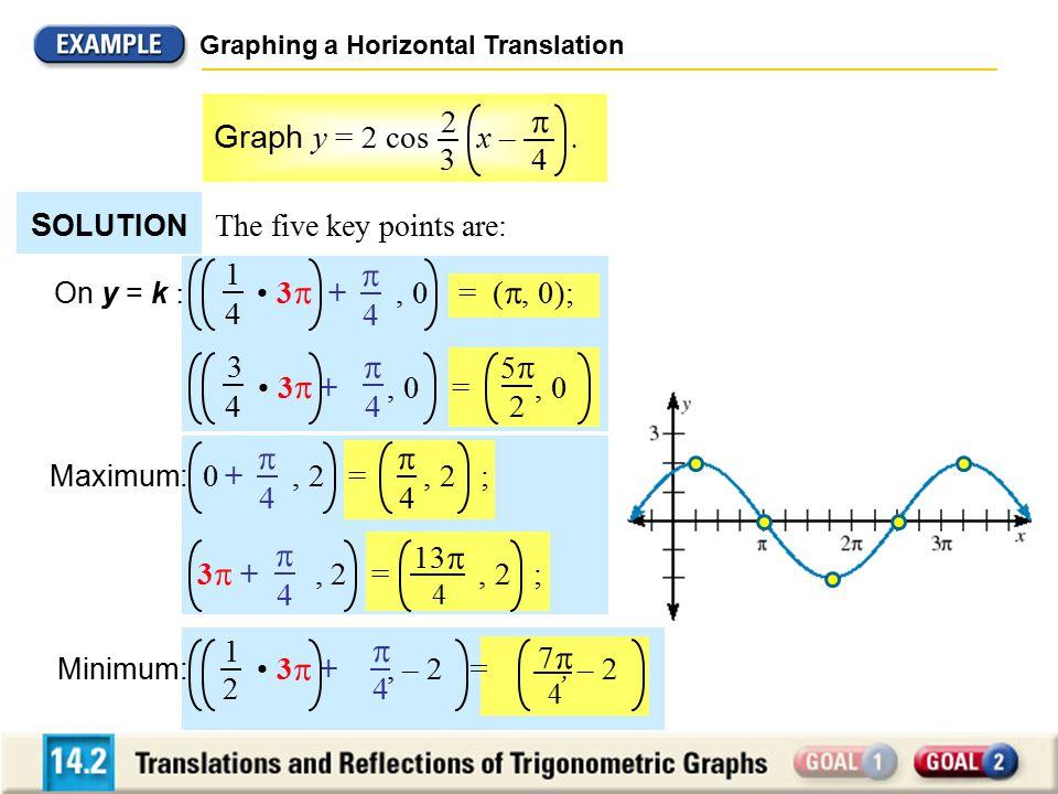     Graph y = 2 cos x – . 4 2 3 SOLUTION 4 1 • 3 + , 0 = , 0 5 2
