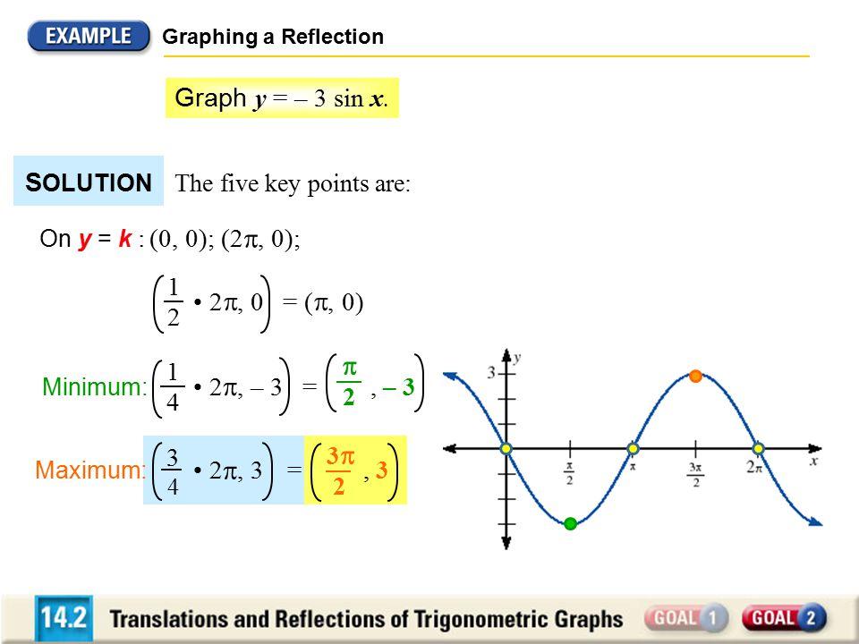  Graph y = – 3 sin x. SOLUTION 1 • 2, 0 = (, 0) 2 1 2 4 3 3 2